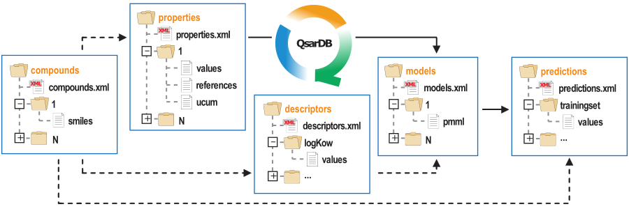 QDB archive structure