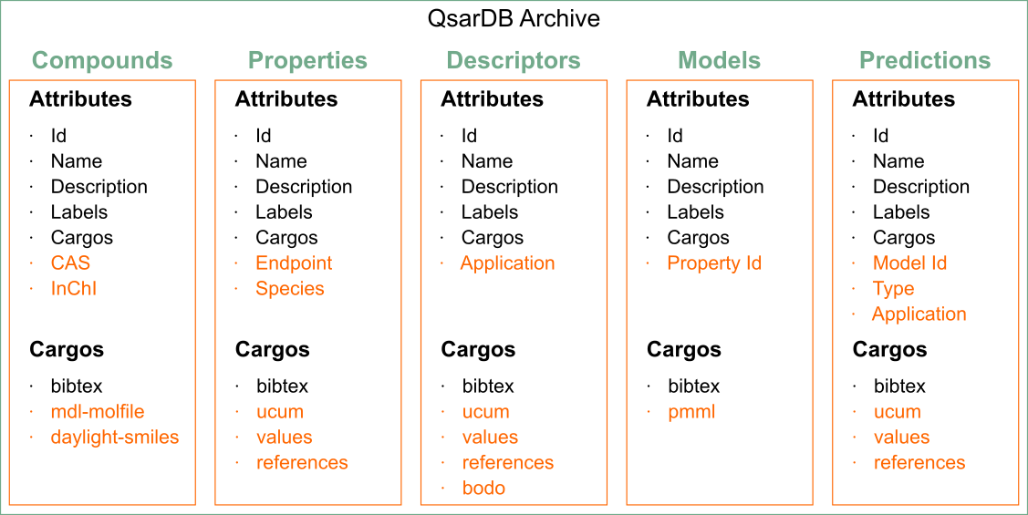 Container's attributes and cargos